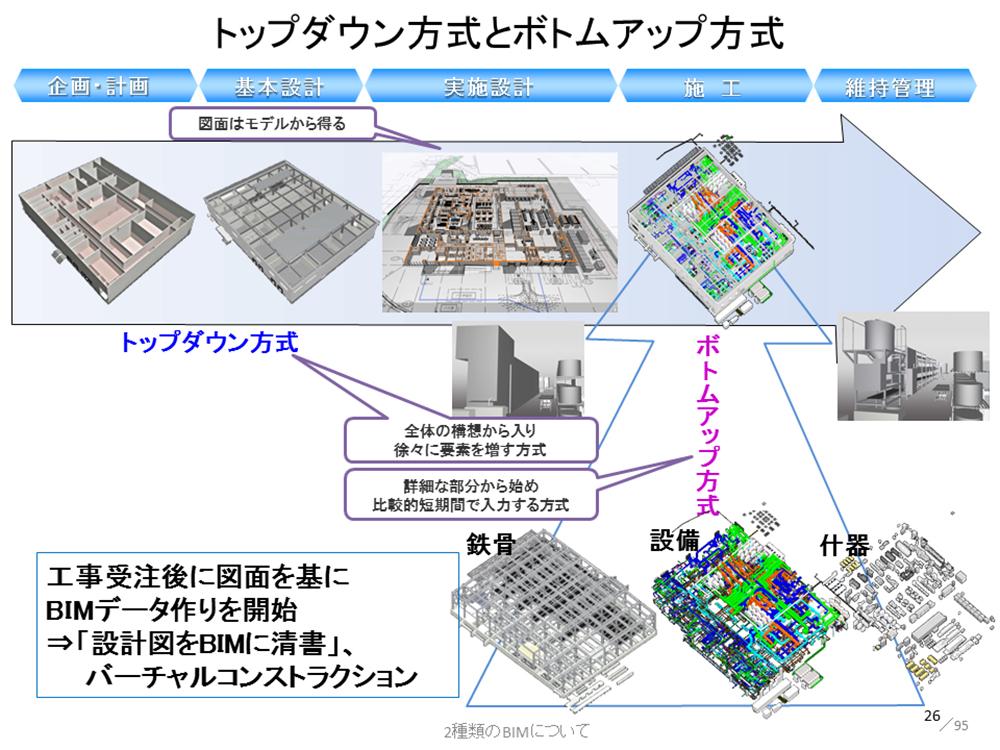コア東京Web